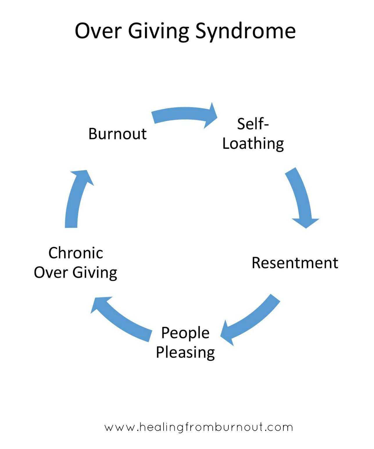over-giving-syndrome-square